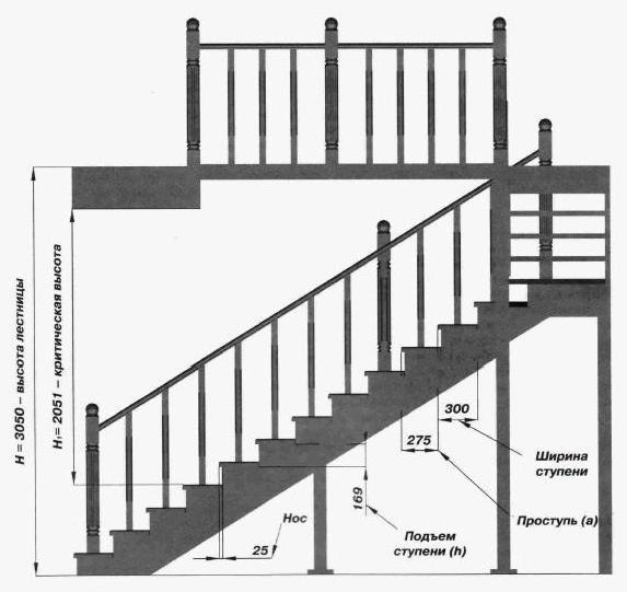 Сделать пожарную лестницу своими руками